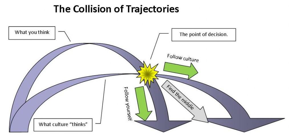 trajectories-001